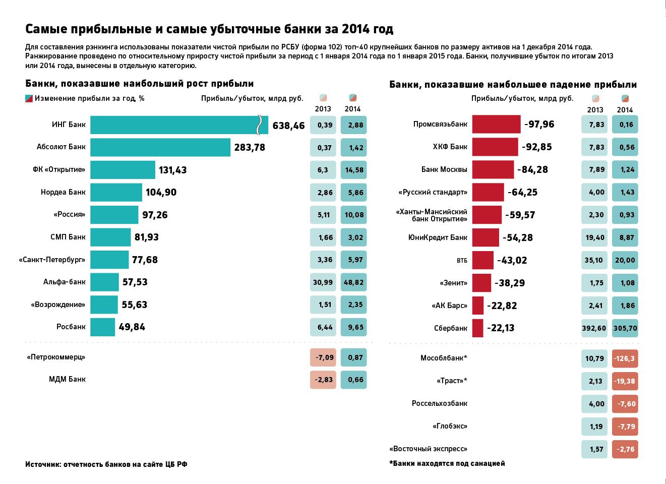 Десять наиболее прибыльных компаний сзфо в 2010 году вернуться к статье