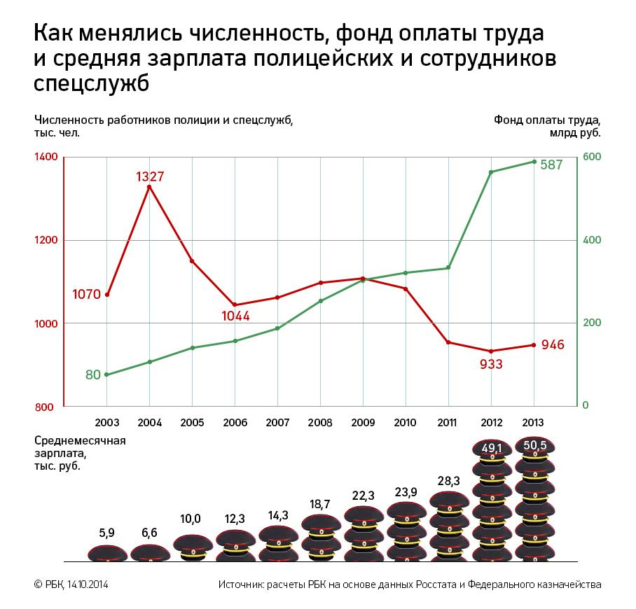 интересная зарплата полицейского в россии коллекция красивых открыток