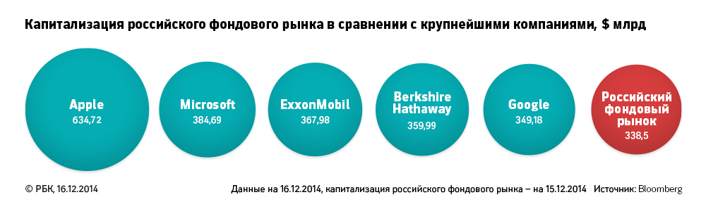 Капитализация российского фондового рынка в сравнении с крупнейшими американскими компаниями