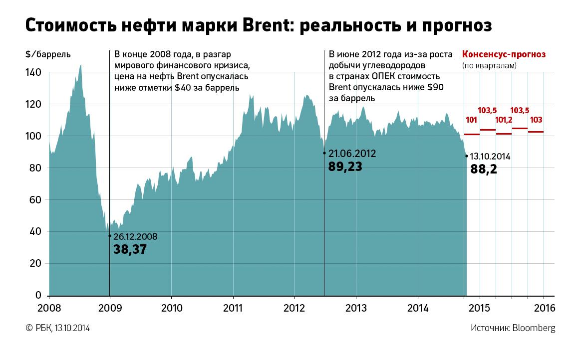 Прогноз нефть brent форекс советник зигзаг удачи